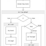 Fusebox XML Flowchart Generator